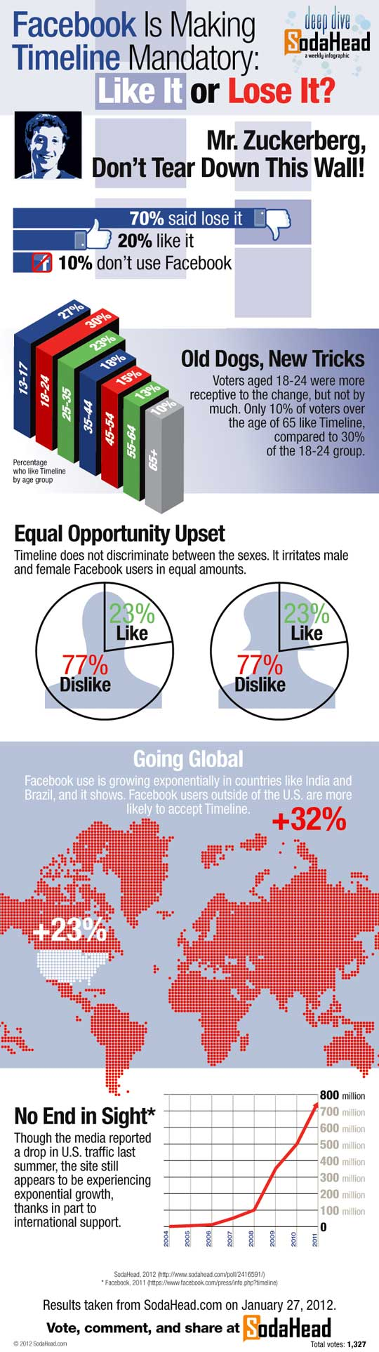 Hate Facebook Infographic by SodaHead