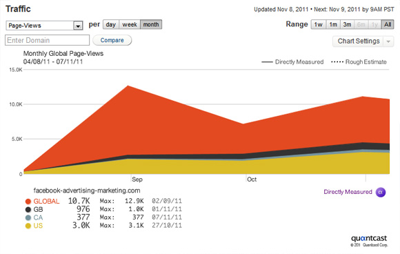 Quantcast Page View Metrics For Facebook Advertising | Social Media Marketing Blog