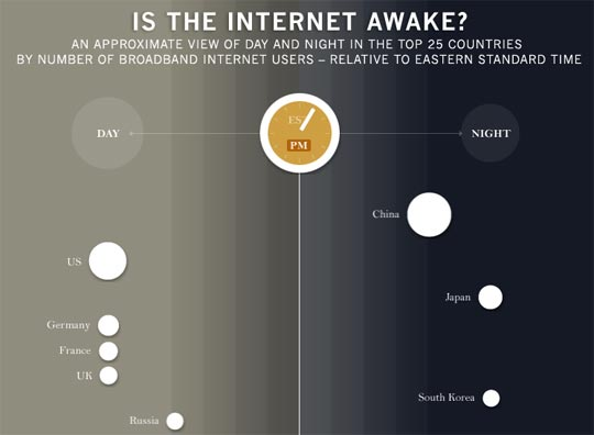 When is the Internet awake?