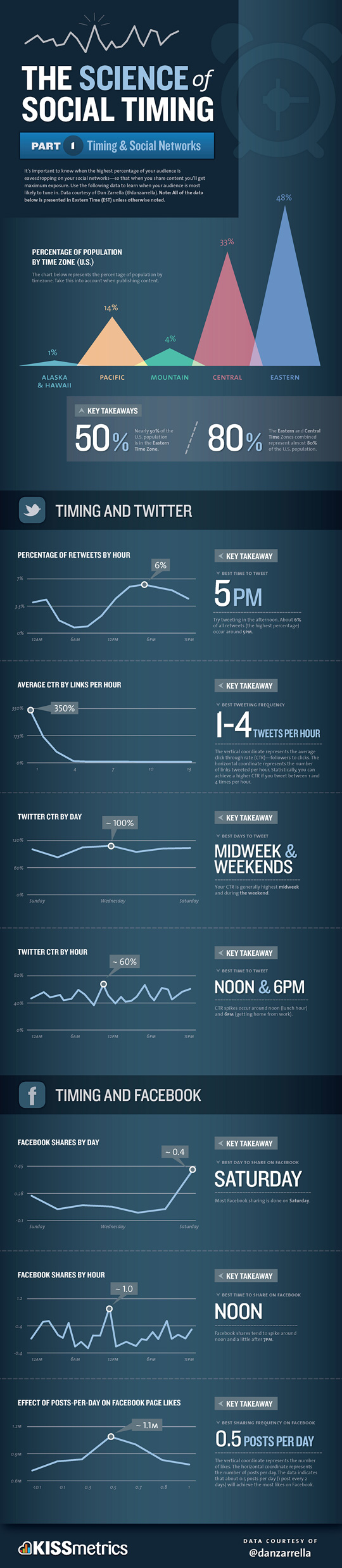 Social Timing on Twitter and Facebook - Click the image for bigger view