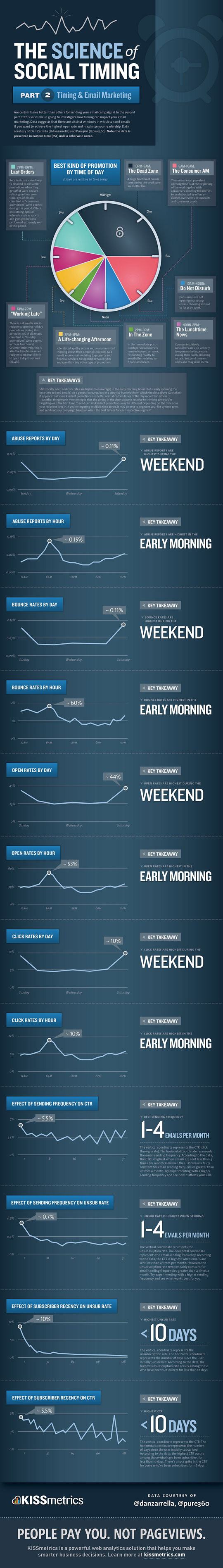 Email Marketing Timing - Click the image for bigger view