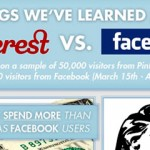 Facebook Vs Pinterest: 5 Things We've Learned