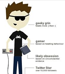 Kris Olin on Twitter Infographic