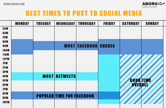 Best Times To Post To Social Media - Social Media Revolver