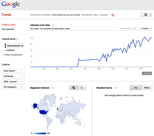 International Social Media Google Trend